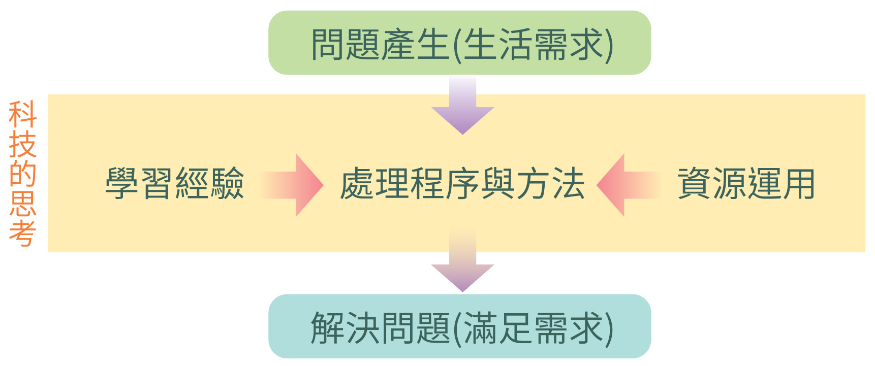 """<p><span style=""""font-size:24px;""""><strong>科技思考的程序與方法</strong></span></p>"""