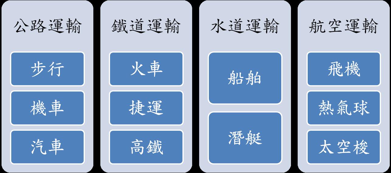"<p><strong><span style=""font-size:24px;"">運輸科技依運行的通道與運輸載具的不同分類</span></strong></p>"