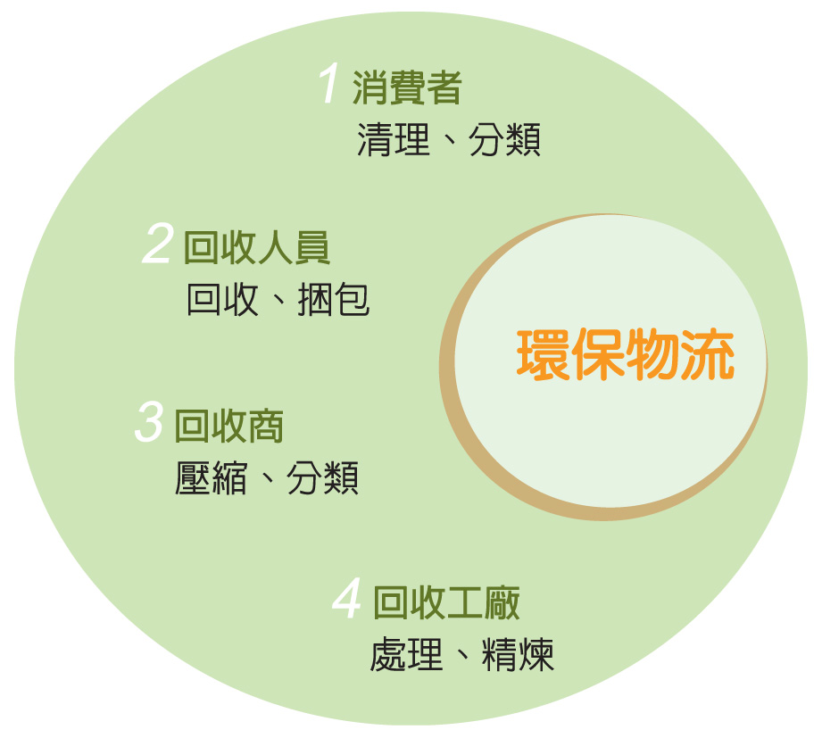 """<p style=""""text-align: left;""""><span style=""""font-size:36px;""""><strong>環保物流流程</strong></span></p>"""