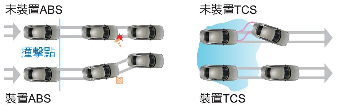 "<p style=""text-align: left;""><strong><span style=""font-size:24px;"">車輛中的ABS與TCS在車輛發生打滑或煞車鎖死時,可以藉由電子系統來平衡車輛,減少事故的發生。</span></strong></p>"