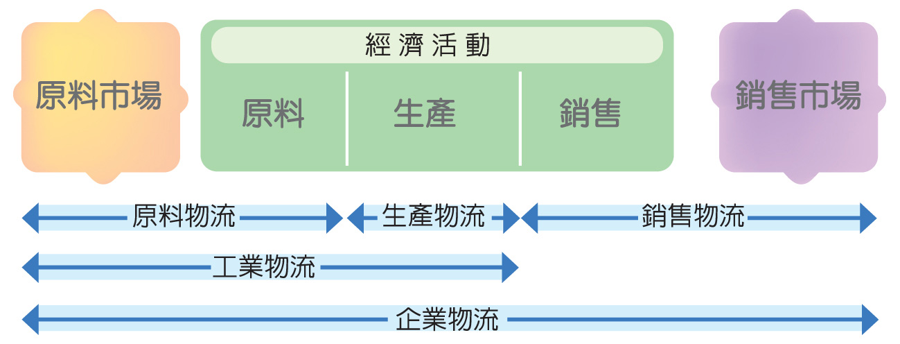 """<p><span style=""""font-size:24px;""""><strong>物流的定義</strong></span></p>"""