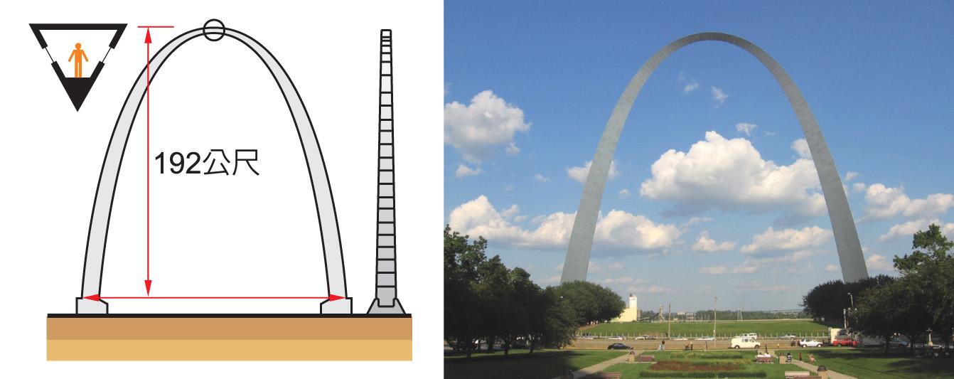"<p style=""text-align: left;""><strong><span style=""font-size:24px;"">美國聖路易拱門,跨距與拱高皆為192公尺,是拱底固定的拱結構。經由設置在中空三角形剖面內部的電梯,可上升到拱頂部的觀景室。</span></strong></p>"
