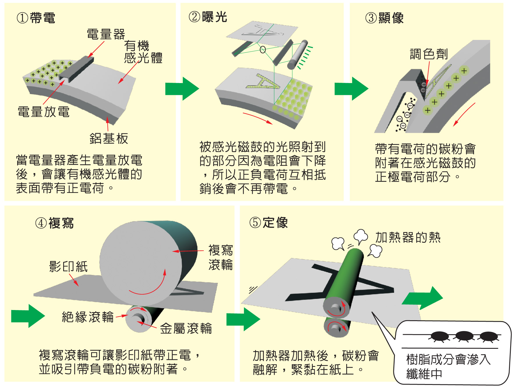 """<p style=""""text-align: left;""""><span style=""""font-size:24px;""""><strong>影印機原理</strong></span></p>"""