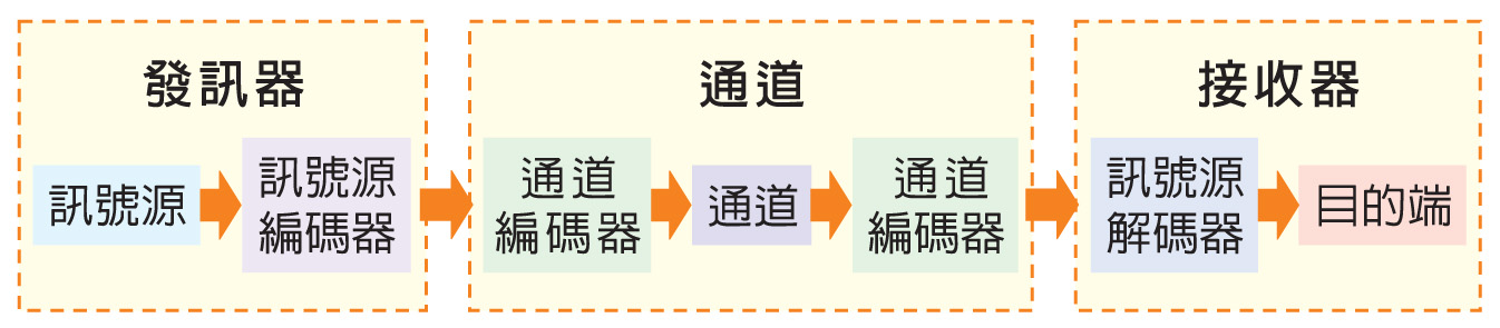 """<p><span style=""""font-size:24px""""><strong>電子傳播系統</strong></span></p>"""