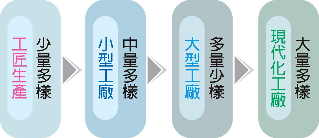 """<p><span style=""""font-size:24px;""""><strong>製造形態的變遷</strong></span></p>"""