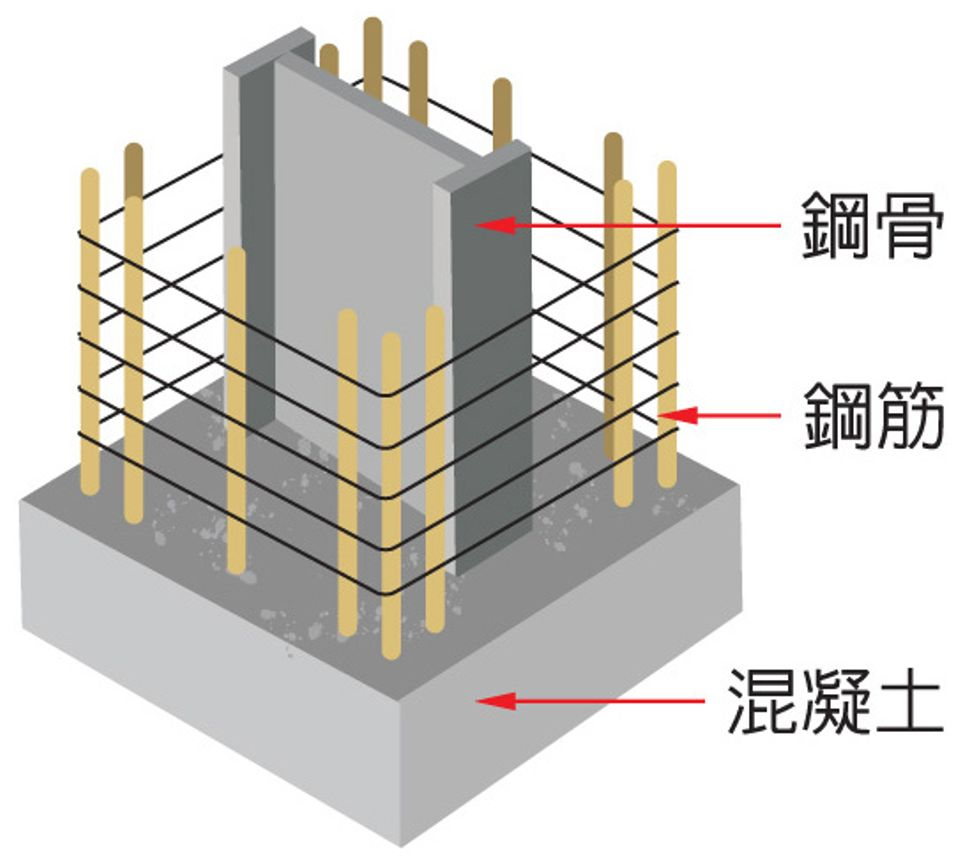 """<p><strong><span style=""""font-size:24px;"""">鋼骨鋼筋混凝土</span></strong></p>"""