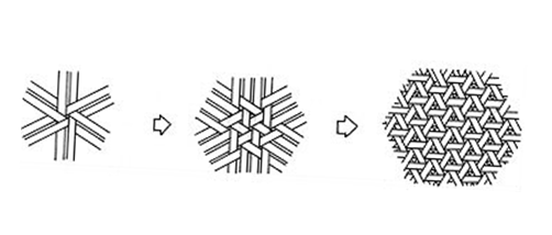 "<p><span style=""font-size:28px;"">雙重三角形編法</span></p>  <p>以六條竹蔑起編,而後增加六條,了解竹蔑之間的構成關係後,逐漸增加,如圖。</p>"
