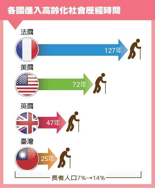 超高齡老化海嘯襲台灣  JIBAO - 洞悉教材的趨勢