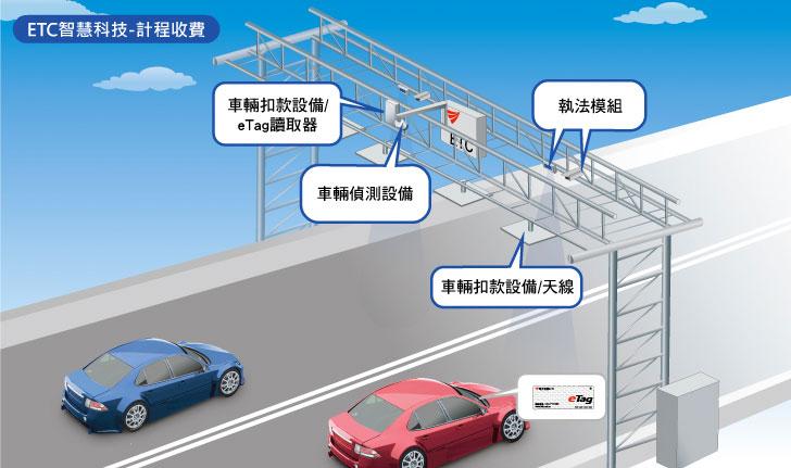<p>&nbsp; <i><b>臺灣ETC電子收費系統之計程收費模組示意圖</b></i> &nbsp;</p>