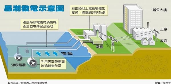 <p>&nbsp; <i><b>海洋能-洋流發電 &nbsp;</b></i></p>